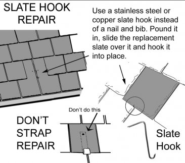 Repairing a slate roof using slate hooks.