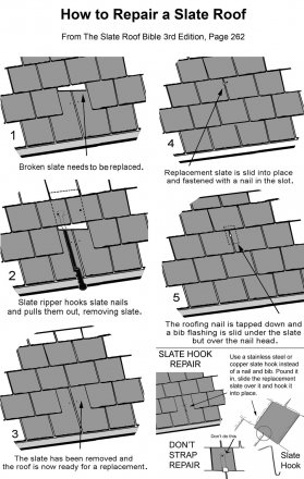 How to repair a slate roof.